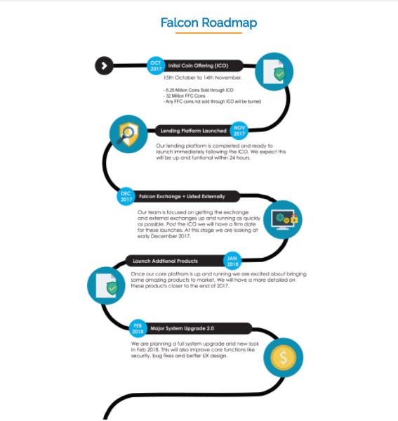 """Résultat de recherche d'images pour """"roadmap falcon coin"""""""