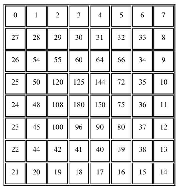 Brincando Com A Matematica