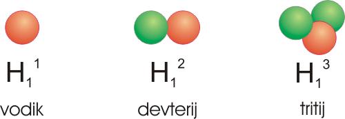 izotopi vodika
