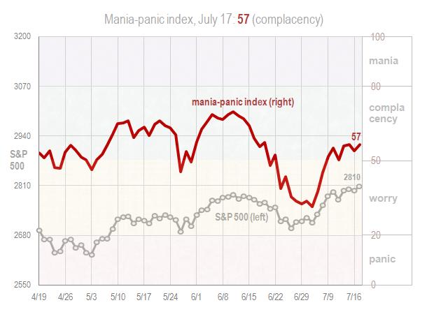 Mania panic index July 17 2018