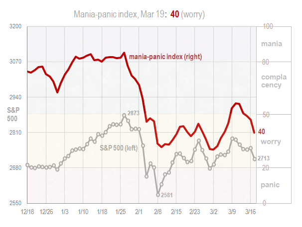 Mania panic index Mar 19 2018