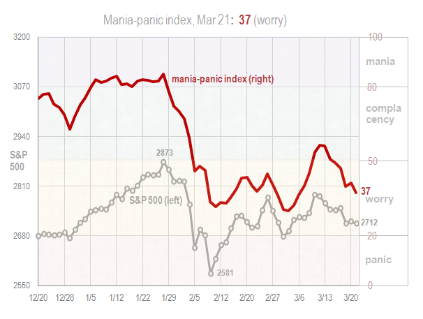 Mania panic index Mar 21 2018