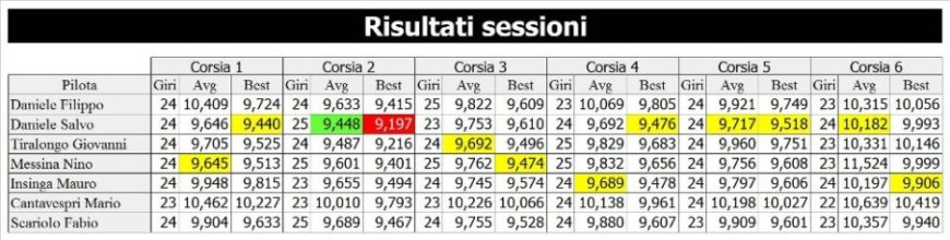 7 risultati sessione