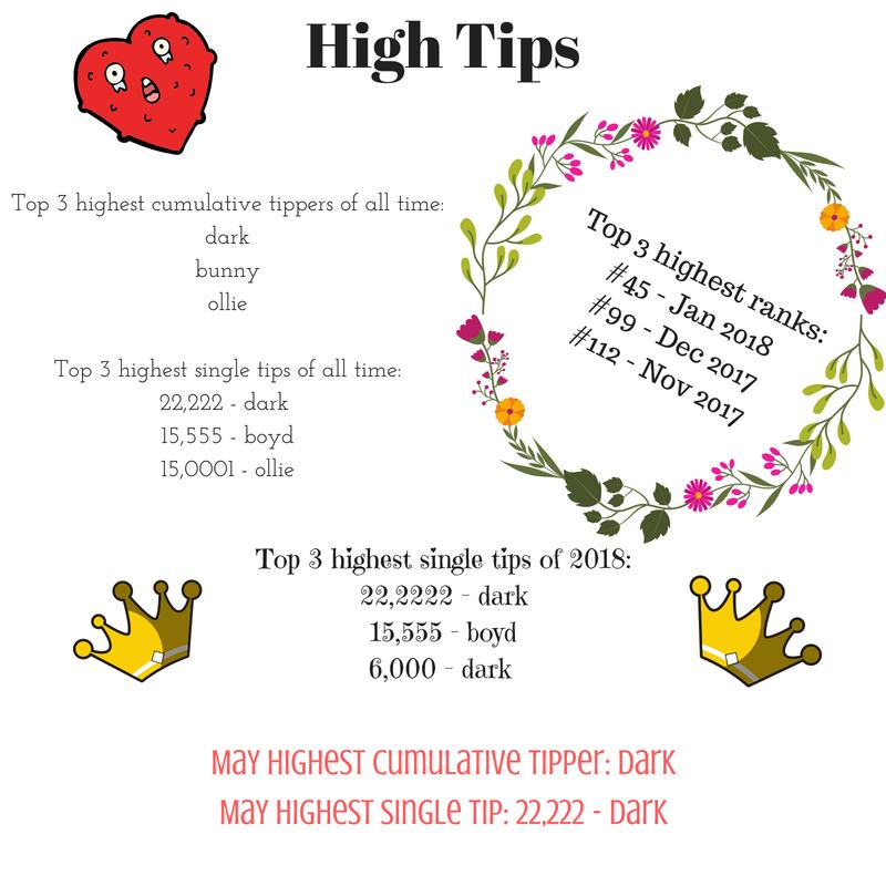 Top_3_highest_cumulative_tippers_of_all_time_darkdizzybunnywayrobertalex19_Top_3_highest_single_tips_of_all_time_15_555_boboboyd15_0001_olliewally15_000_hornett_2