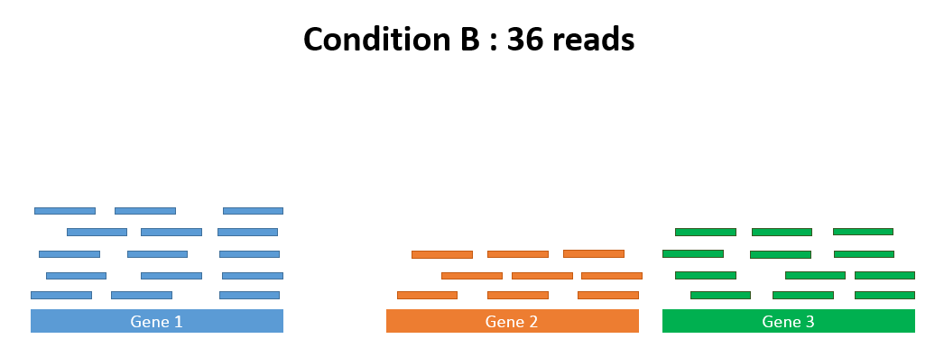 consition B