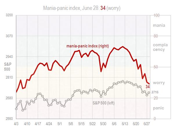 Mania panic index June 28 2018