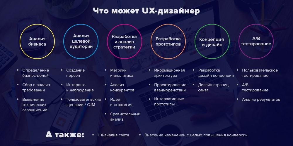 [Из песочницы] UX-дизайн в России и СНГ «под микроскопом»