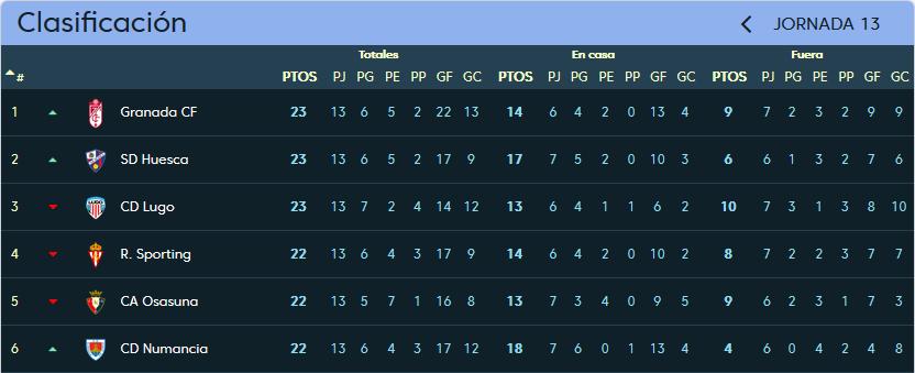 Real Sporting de Gijón - Real Valladolid. Domingo 12 de Noviembre. 20:30 Clasificacion_jornada_13