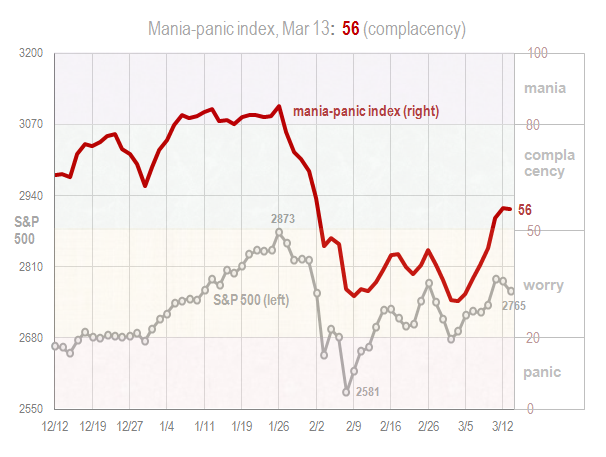 Mania panic index March 13 2018