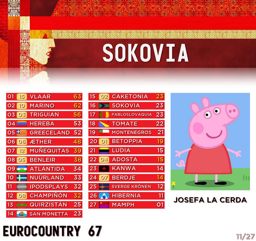 [RESULTADOS] EUROCOUNTRY 67 · Gala de clausura - Página 2 11-Sokovia