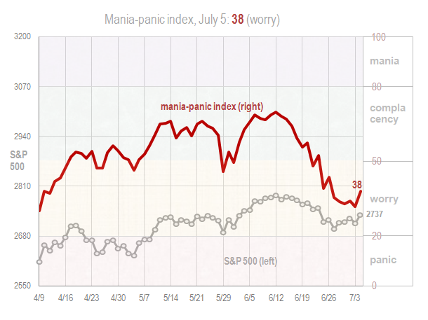 Mania panic index Jul 5 2018