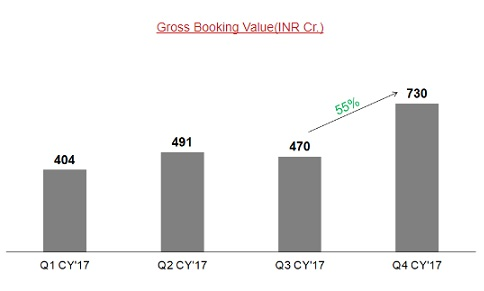 Gross_Booking_Value