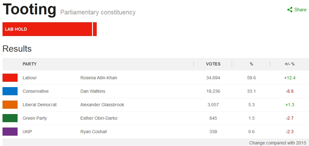 Tooting general election 2015 result from BBC