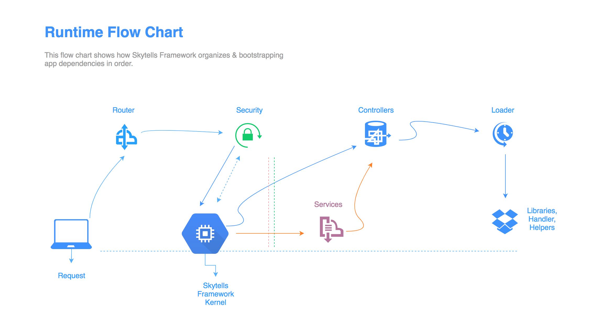 Skytells Runtime Diagram
