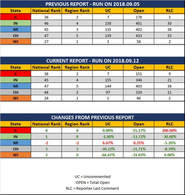 2018 09 12 GLR UR Report Stats Report
