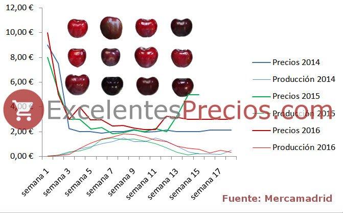 Precios de la cereza. Datos mercamadrid 2014, 2015, 2016