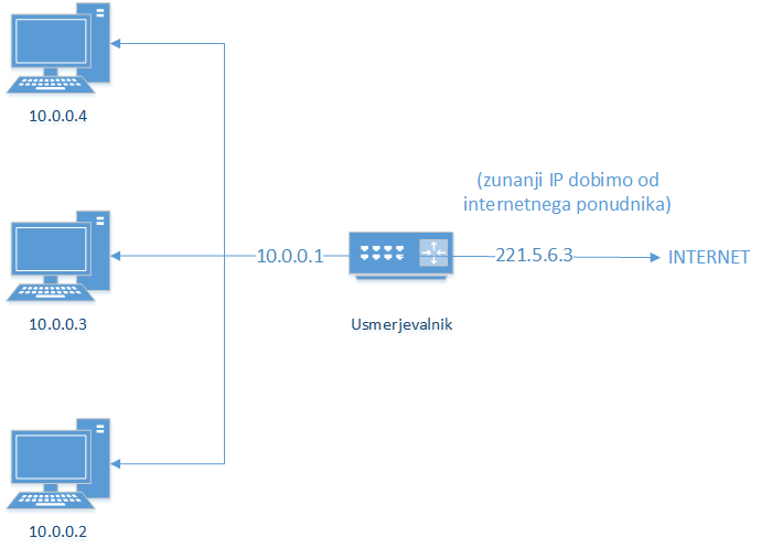 Slika povezave omrežja
