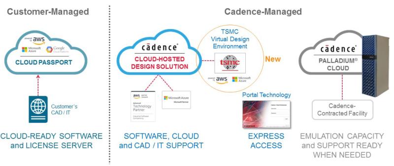 Cadence TSMC portfolio positioning