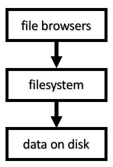 file diagram