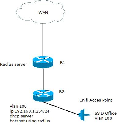 mikrotik and unifi access point - MikroTik