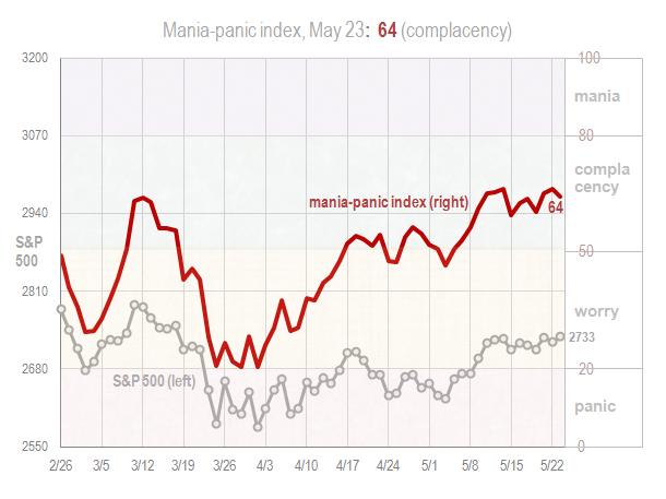 Mania panic index May 23 2018