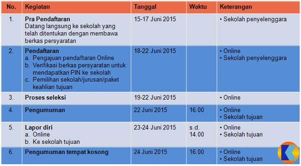 jadual ppdb DKI Jakarta tahun 2015- Tahap pertama