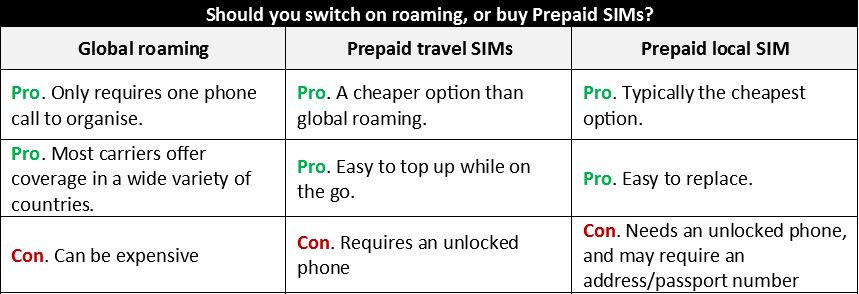 pre paid vs roaming table