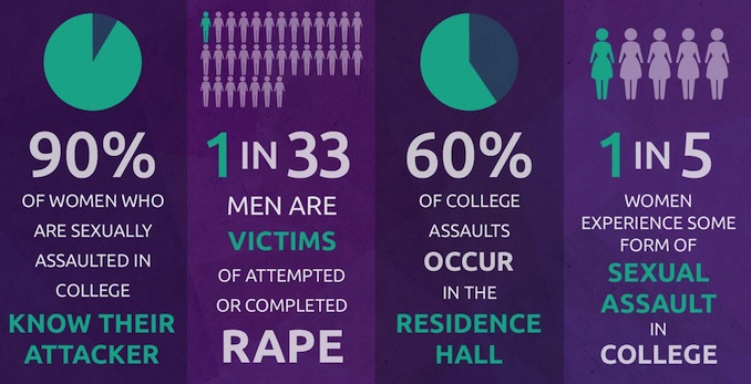 Sexual_Assault_Current_Stats