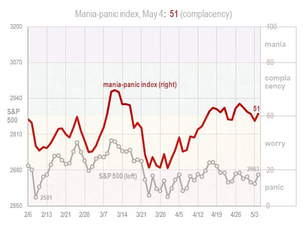 Mania panic index May 4 2018