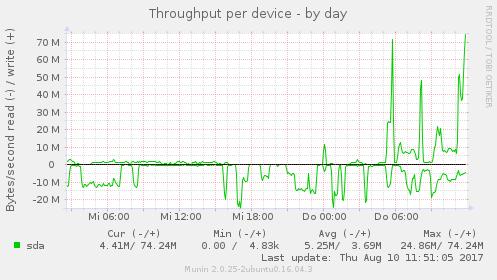 diskstats_throughput_day_g.png
