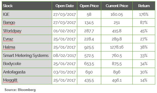 best stock performance 2017