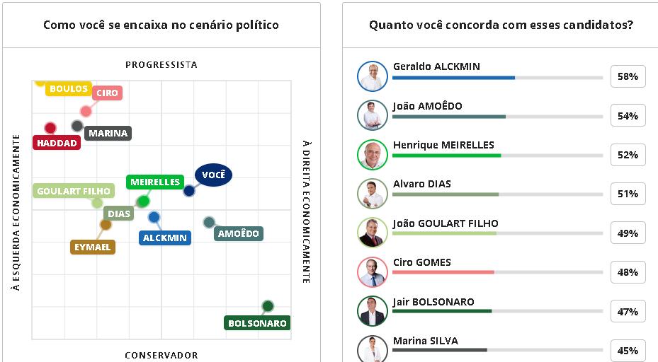 Candidatos à presidência - Página 3 Politica