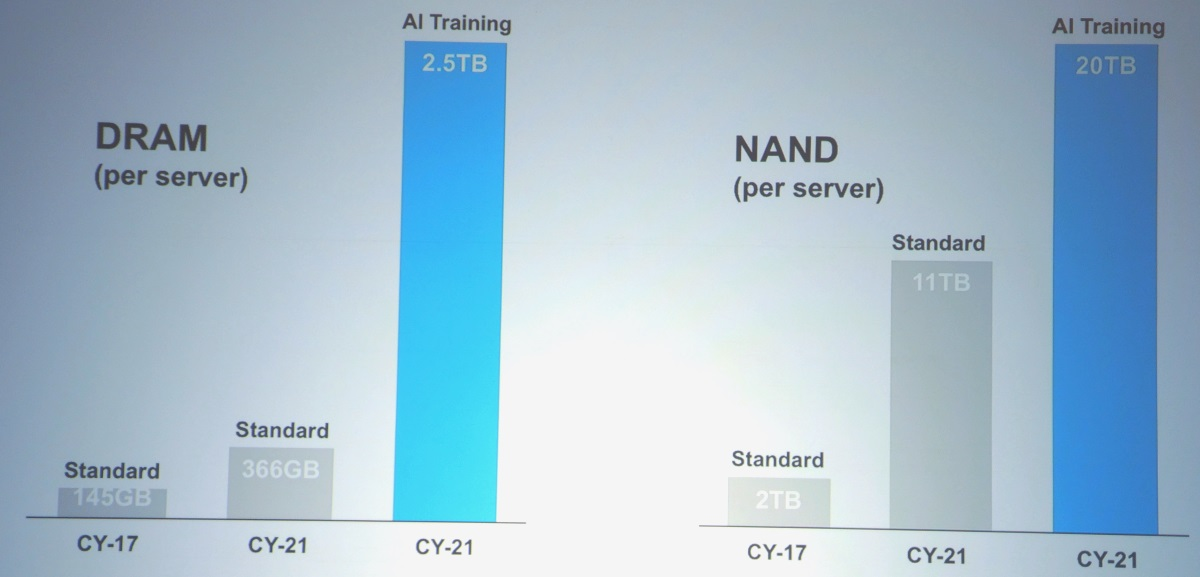 AI training could require 7x more DRAM and 2x more NAND in future servers. (Image: Micron)