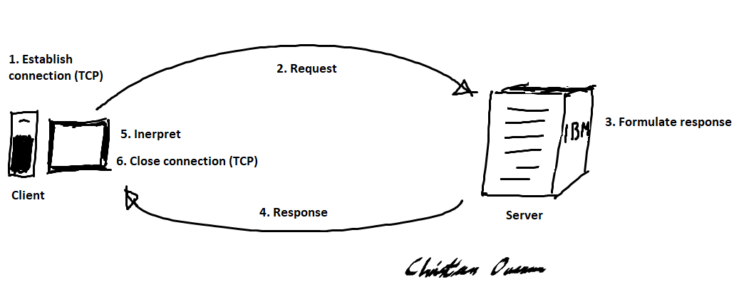 Request-response cycle