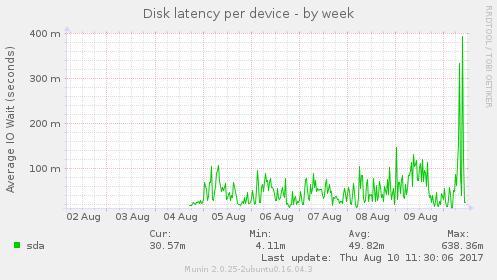 diskstats_latency_week_g.png