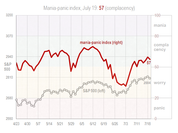 Mania panic index July 19 2018