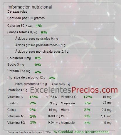Calorias cereza, cereza vitaminas, cereza azucar, valor nutricional cereza, cereza minerales, propiedades cereza, cereza calorias, propiedades cereza