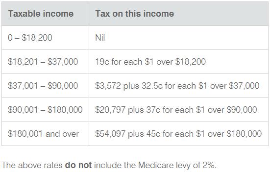 individual_tax_rates