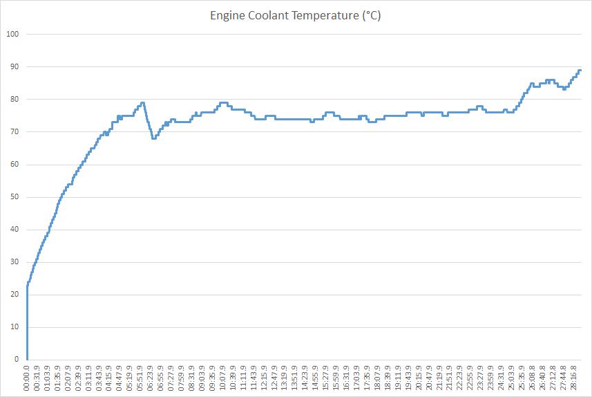 koelwater temperatuur verloop
