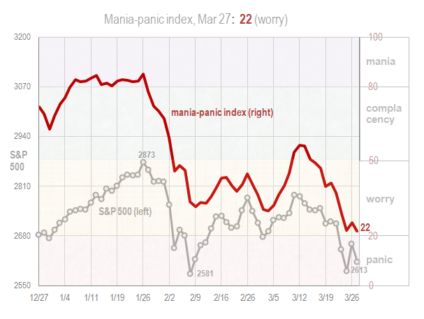 Mania panic index Mar 27 2018
