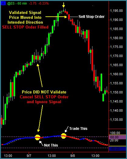 Tradestation Leading Reversal Indicator Wavetrend Stocks