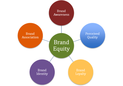 brand awareness and personality dimension How to measure brand awareness, brand image or aaker's brand personality list) do not know exactly how each dimension is measured.