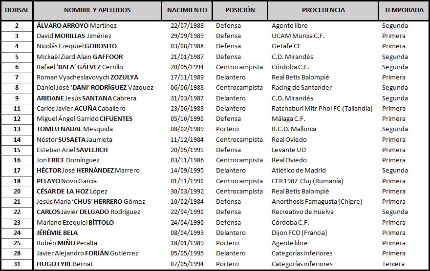 Clasificación de LaLiga 1,2,3 2017-2018 Albacete_DEF