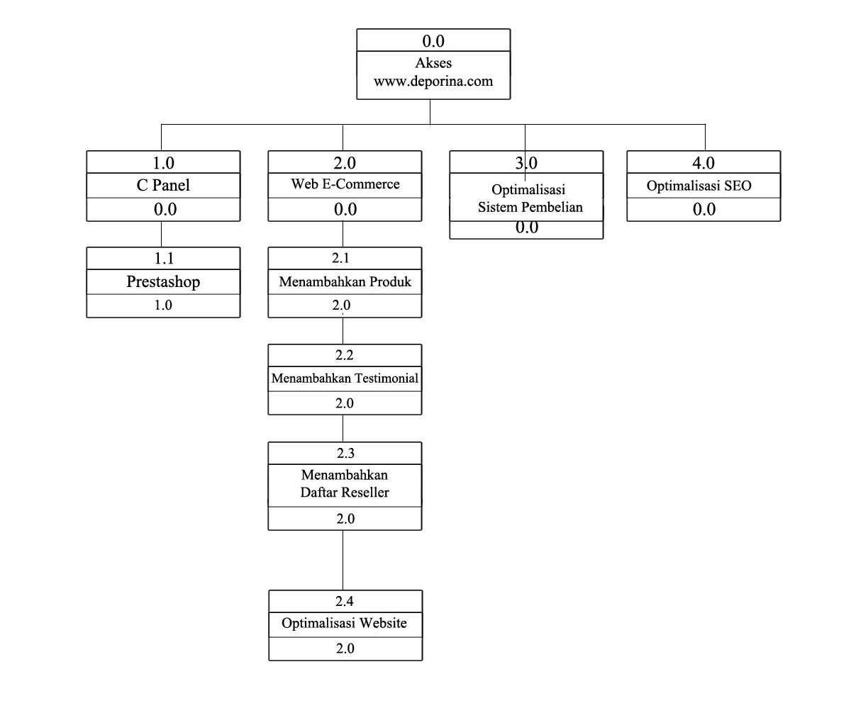 Diagram hipo rumah sakit electrical work wiring diagram ta1333376230 widuri rh widuri raharja info antri rumah sakit denah rumah sakit ccuart Choice Image