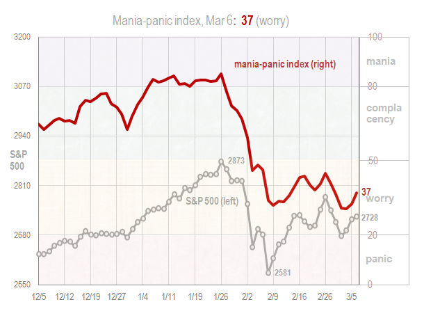 Mania panic index Mar 6 2018