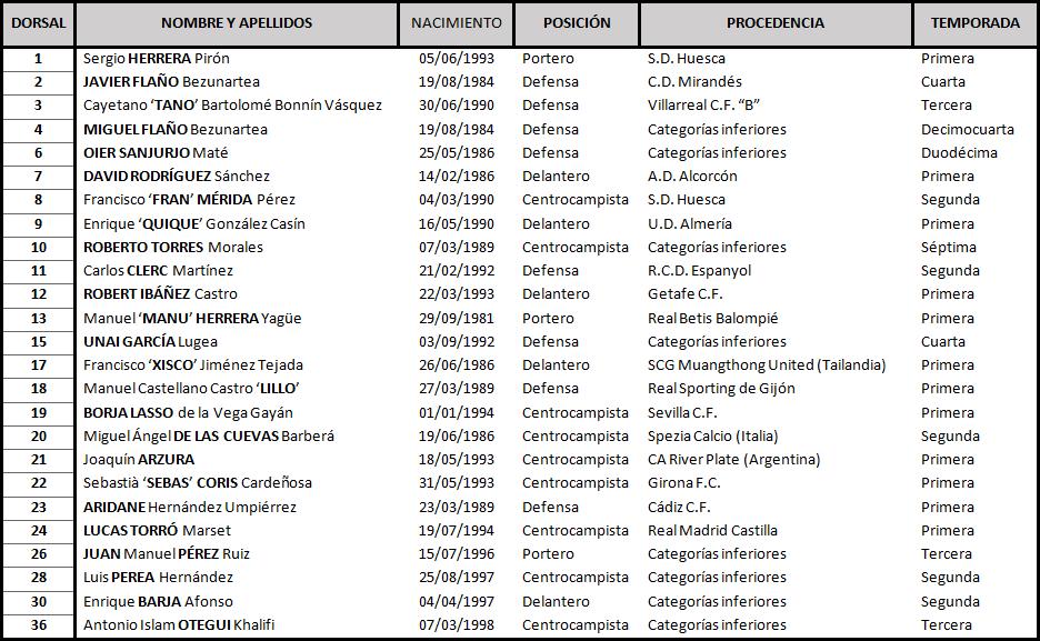 Clasificación de LaLiga 1,2,3 2017-2018 Osasuna_DEF