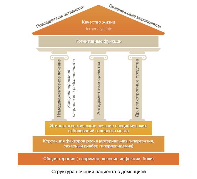 Структура лечения деменции