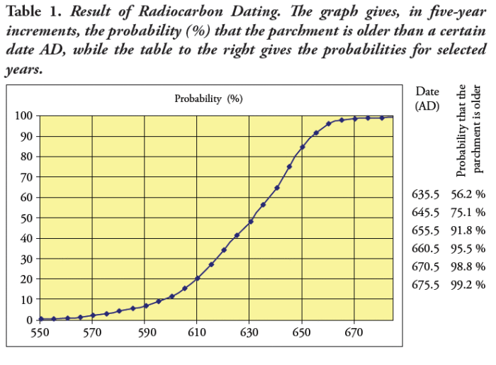 Hasil analisa usia bahan naskah Sana'a dengan teknik penanggalan isotop karbon, sumber https://ponderingislam.com/2015/02/05/understanding-the-sanaa-manuscript-find/