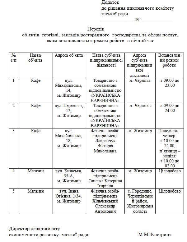 zakl noch - У Житомирі на Михайлівській кафе хоче працювати вночі, а варенична – до 23:00