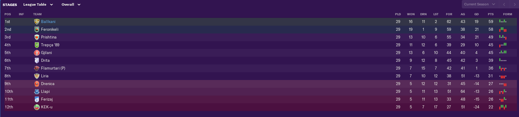 april-league-table.png